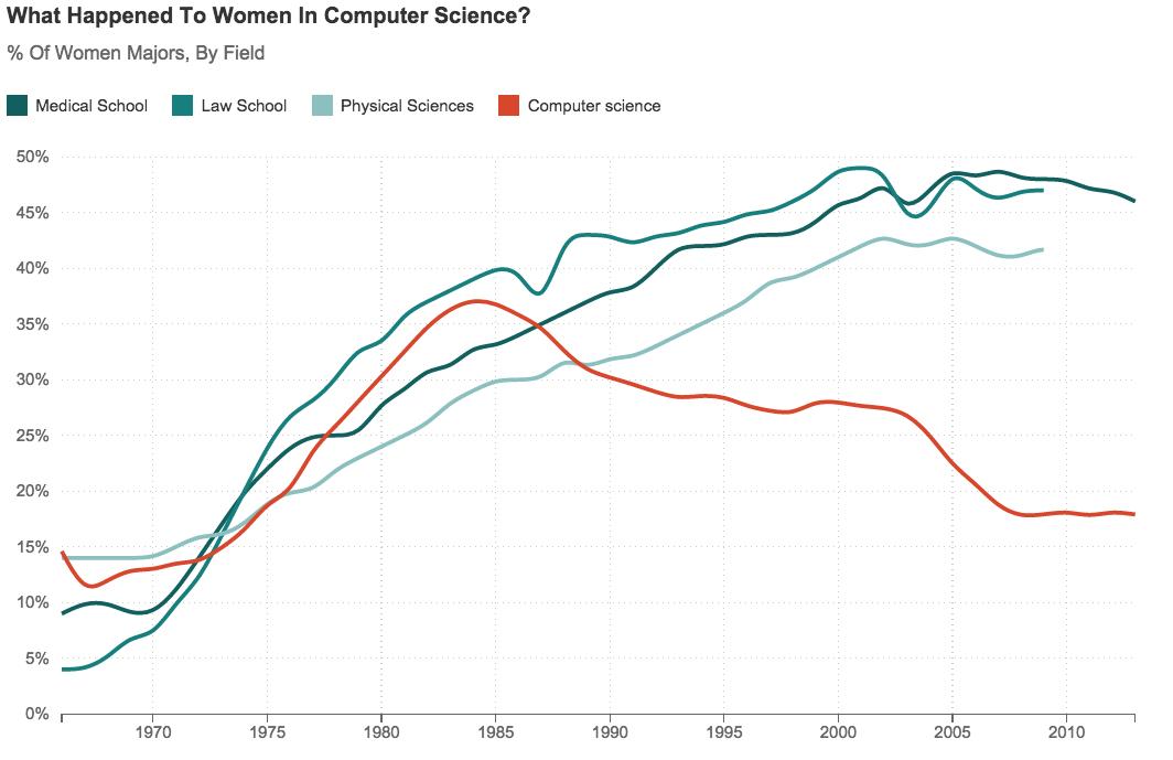 women_STEM