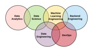 Diagrama mostra correlação enbtre as áreas de Análise de Dados, Ciência de Dados, Engenharia de Dados, Engenharia de Machine Learning, Back-end e Devops
