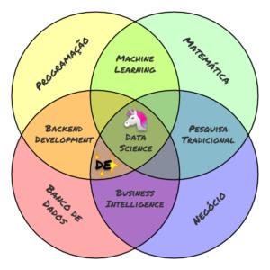 Diagrama de comparação dos skills de Data Engineering em relação à Data Science