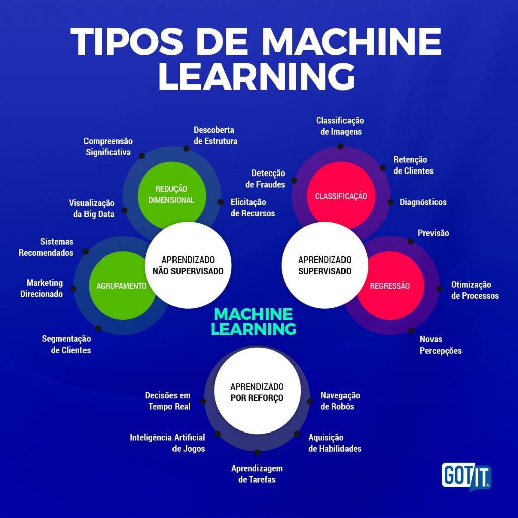 Gráfico mostra os tipos de Machine Learning, separados por categorias: Aprendizado supervisionado, Aprendizado não-supervisionado e Aprendizado por reforço