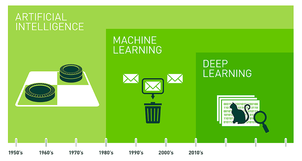 Gráfico que mostra o início da área de Inteligência Artificial a partir de 1950, Machine Learning a partir de 1980 e Deep Learning a partir dos anos 2010, sendo que Machine Learning está dentro de IA e Deep Learning está dentro de ML e IA.
