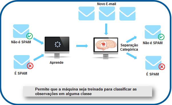 """Esquema de flechas mostra dois envelopes, um com o rótulo """"não é spam"""" e outro """"é spam"""" entrando no modelo, representado na imagem de um monitor, com a legenda """"aprende"""". A partir da entrada de novos emails, representados por novos envelopes, ocorre a """"separação categórica"""", que separa na saída dois novos envelopes, um com o rótulo """"Não é Spam"""" e outro """"É spam"""""""