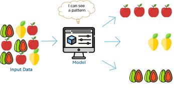 """Esquema mostra uma imagem de um monitor no meio, representando o modelo de Machine Learning. Do lado esquerdo entram as informações: """"dados de input"""", com a imagem de várias frutas misturadas. O modelo então consegue reconhecer um padrão e gera como saída, do lado direito, grupos de frutas."""