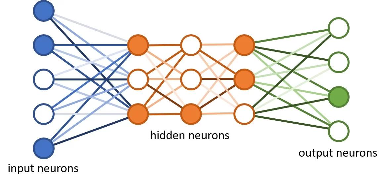 Esquema descreve uma rede de aprendizagem profunda, com camadas de entrada, ocultas e de saída.