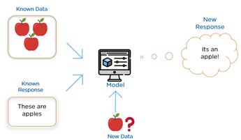 """Esquema mostra uma imagem de um monitor no meio, representando o modelo de Machine Learning. Do lado esquerdo entram as informações: """"dado conhecido"""", com a imagem de maçãs, e """"resposta conhecida"""", representada pelo texto """"isso são maçãs"""". A partir de um """"novo dado"""", representado por uma nova imagem de maçã, o modelo gera uma nova resposta: """"é uma maçã!"""""""