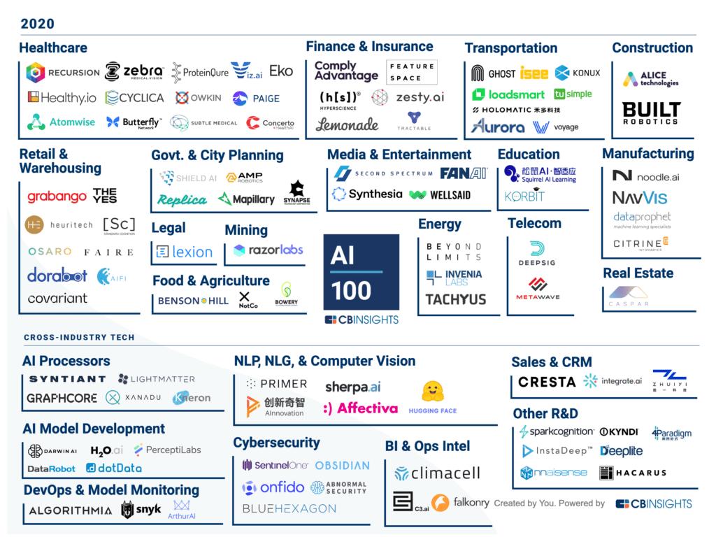 imagem com 100 startups selecionadas em categorias diferentes