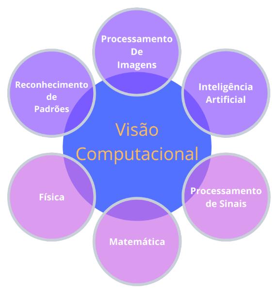 """imagem composta por um círculo no meio, de cor azul, escrito em laranja """"visão computacional"""", rodeado de outros círculos de cor roxa e de cor rosa, com texto em cor branca, como """"processamento de imagens"""", """"inteligência artificial"""", """"processamento de sinais"""", """"matemática"""", """"física"""", e """"reconhecimento de padrões"""""""