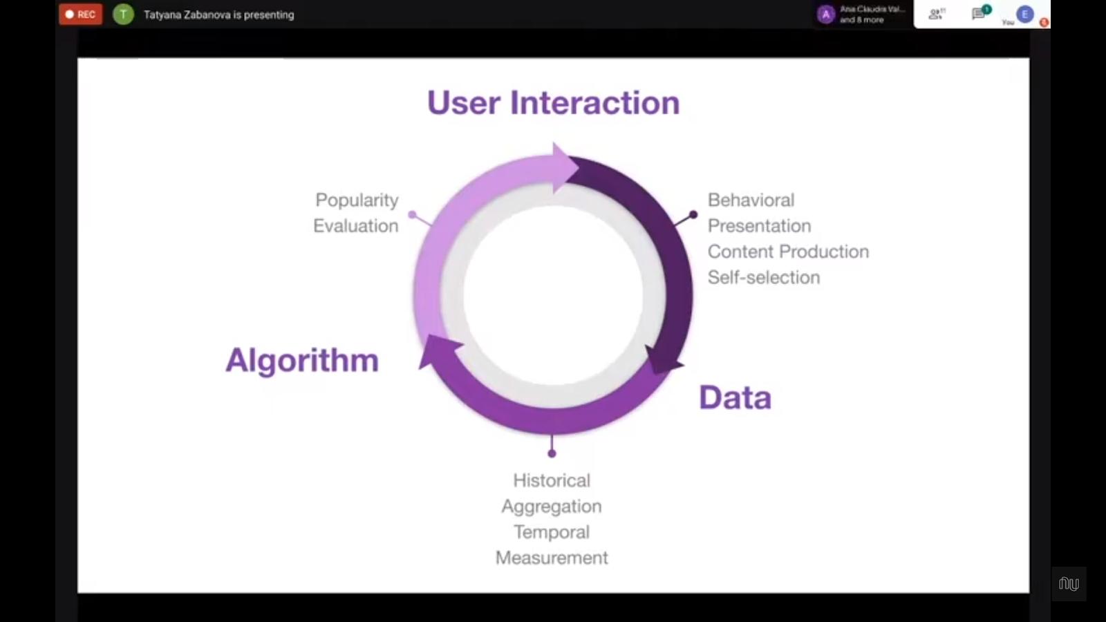 Ciclo vicioso do viés: começa com a interação da pessoa usuária (apresentação, comportamento, produção de conteúdo, autoseleção), passa pelos dados (histórico, agregação, temporal, e mensuração), e pelos algoritmos (popularidade, avaliação), e isso impacta na interação de pessoas usuárias. Fonte: Fairness em Machine Learning Nubank ML Meetup