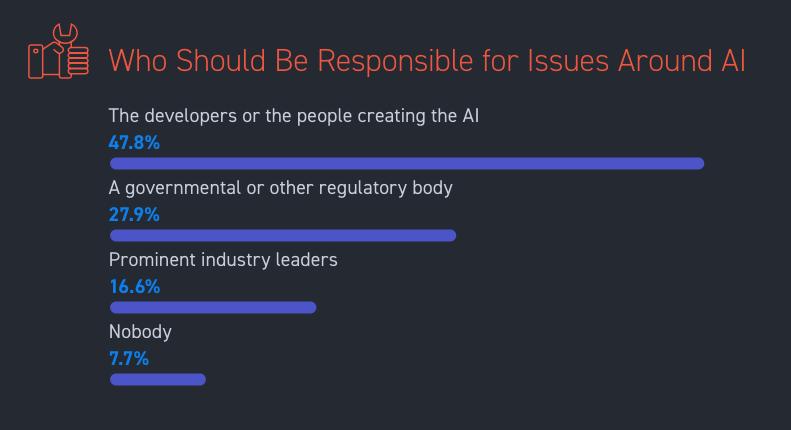 Quem deve ser responsável por questões sobre IA? - Pessoas desenvolvedoras ou criadoras da IA 47.8% - Um órgão governamental ou regulatório 27.9% - Lideranças referências na indústria 16.6%- Ninguém 7.7%